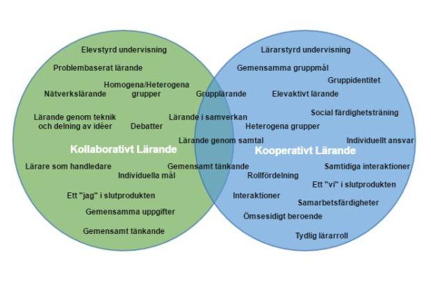 kollaborativt-kooperativt-larande